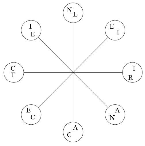 Test de abilitati verbale<br /> Gaseste doua cuvinte din opt litere, care au inteles opus, citind in sensul acelor de ceasornic, pentru fiecare cuvant, luand cate o litera din fiecare cerc. Ambele cuvinte incep in cercuri diferite, dar toate literele din fiecare cuvant sunt in ordinea corecta. Foloseste fiecare litera o singura data.<br /> Scrie cuvintele in ordinea alfabetica in casuta de mai jos, fara a folosi virgula, doar un singur spatiu.